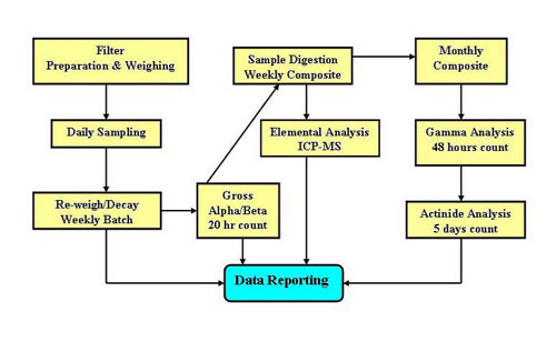 Flow-Diagram - Handling-and-Analysis-of-the-aerosol-sample-filters