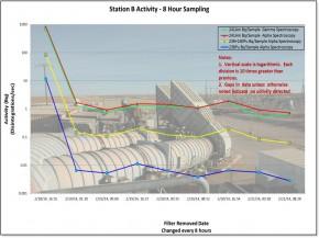 Station B Activity - 8 Hour Sampling