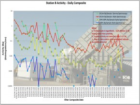 Station B Activity - Daily Composite