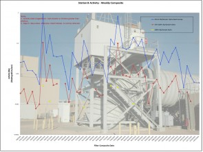 Station B Activity — Weekly Composite — 2015